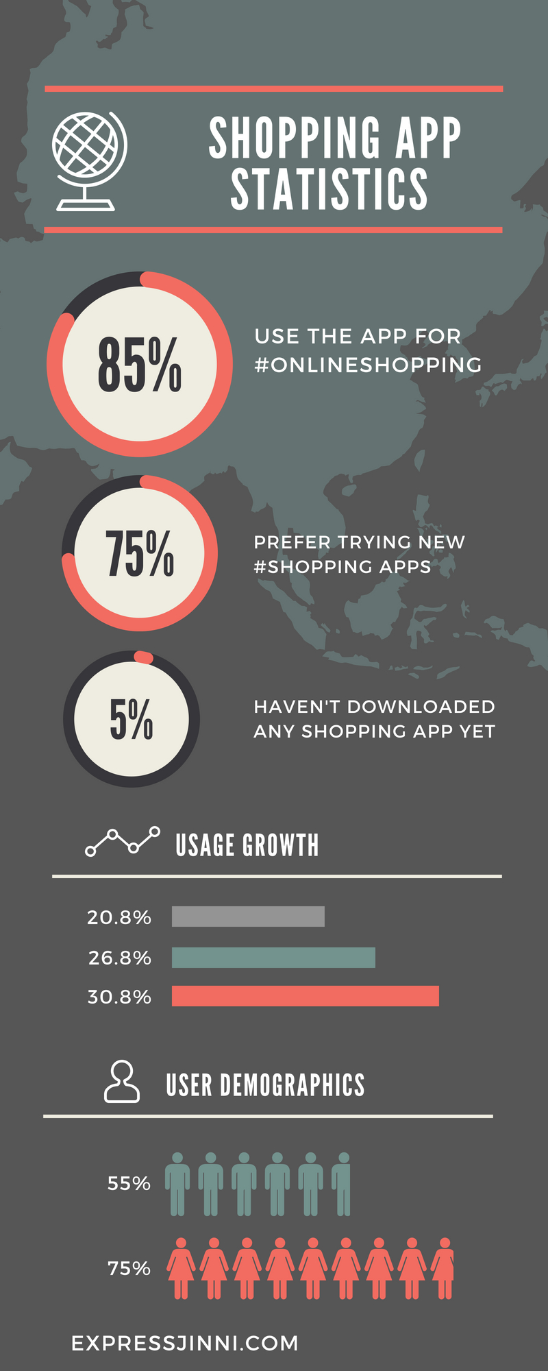 Shopping App Statistics